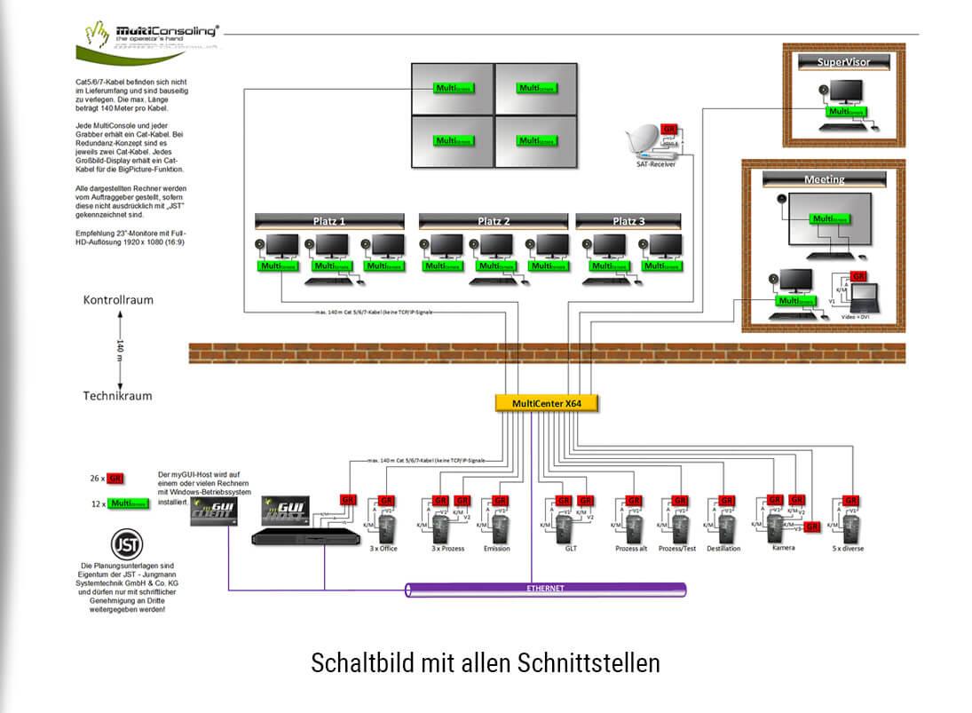 JST-Kontrollraum-Planung. Schaltbild mit allen Schnittstellen