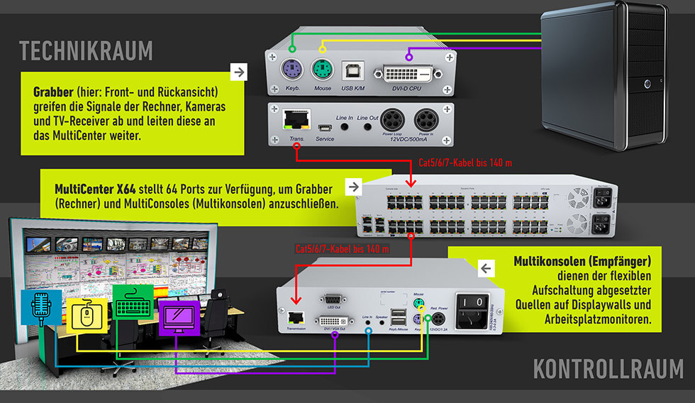 JST Multiconsoling Technikraum Schaltschema