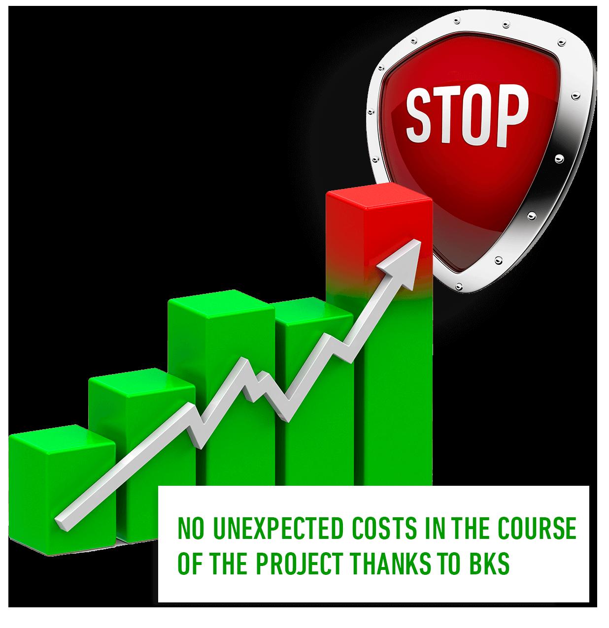 BKS Costs
